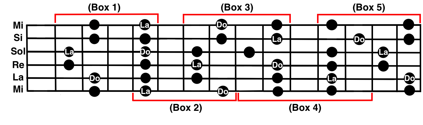 Which guitar chords to